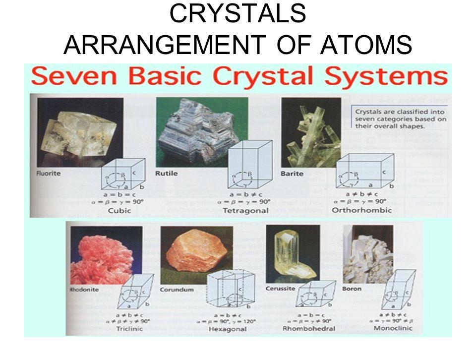 CRYSTALS ARRANGEMENT OF ATOMS