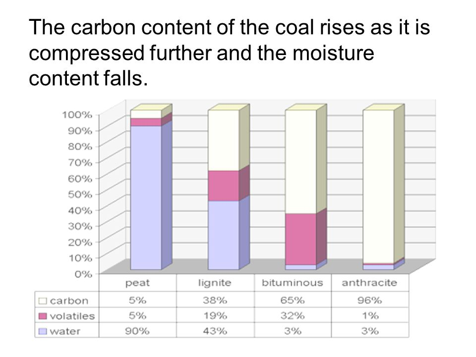 The carbon content of the coal rises as it is compressed further and the moisture content falls.