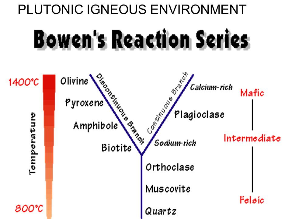 PLUTONIC IGNEOUS ENVIRONMENT