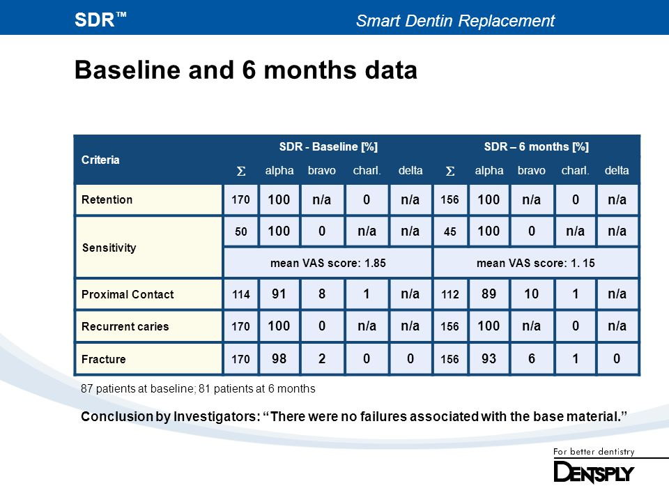 Baseline and 6 months data