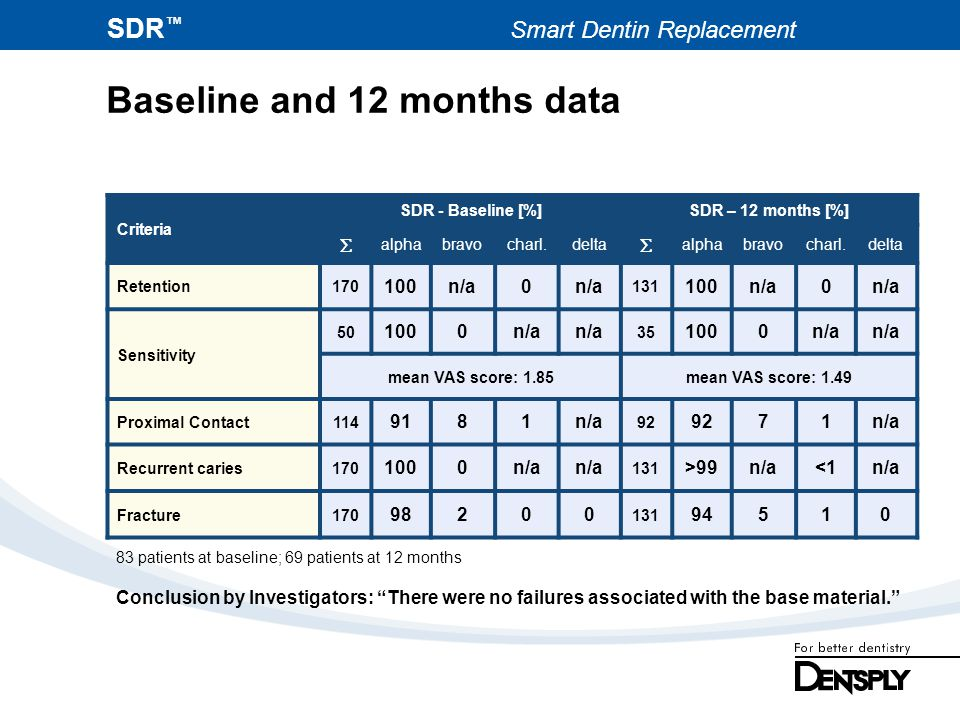 Baseline and 12 months data