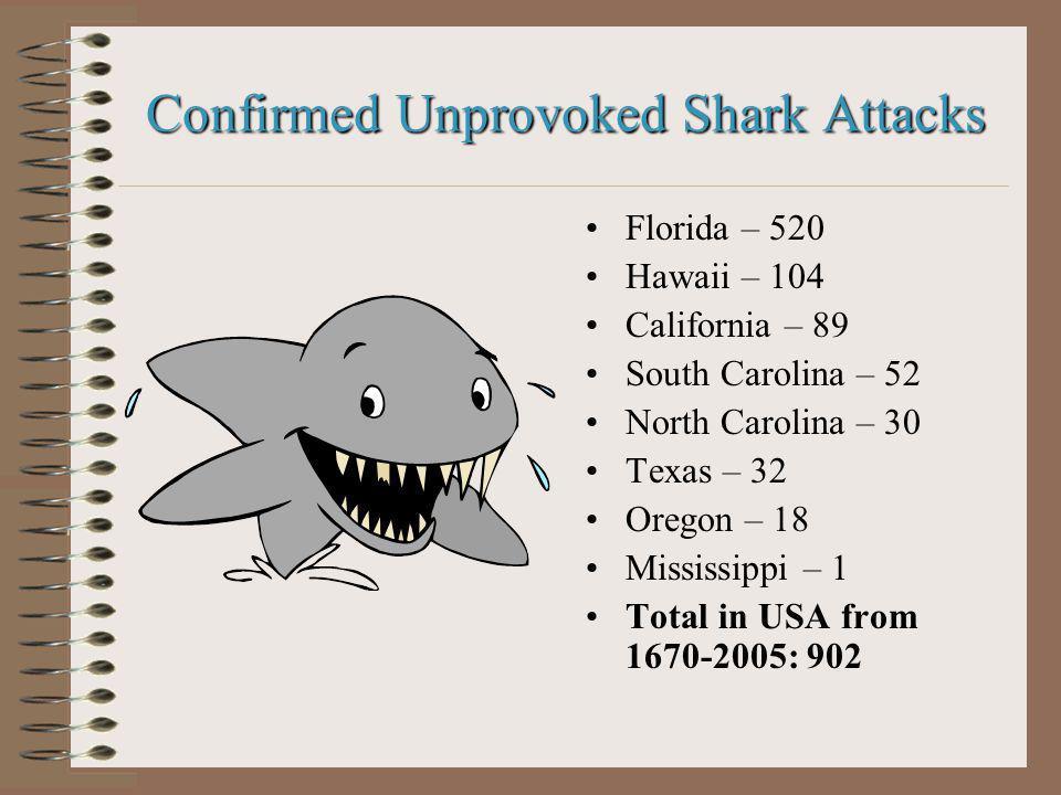 Confirmed Unprovoked Shark Attacks