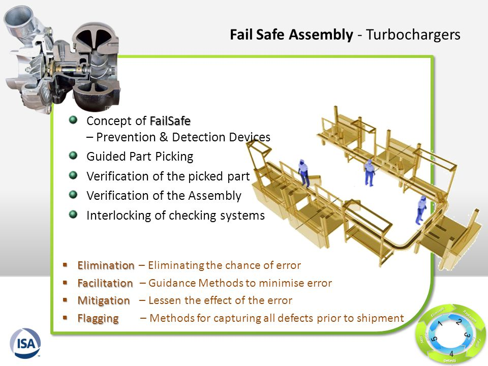 Fail Safe Assembly - Turbochargers