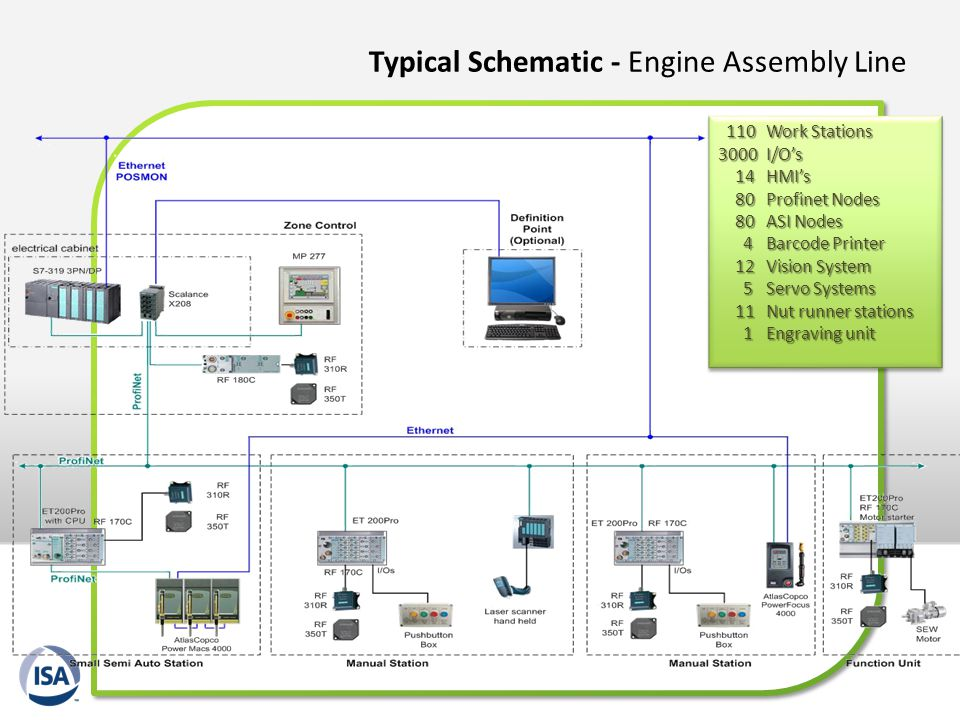 Typical Schematic - Engine Assembly Line