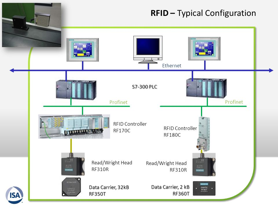 RFID – Typical Configuration