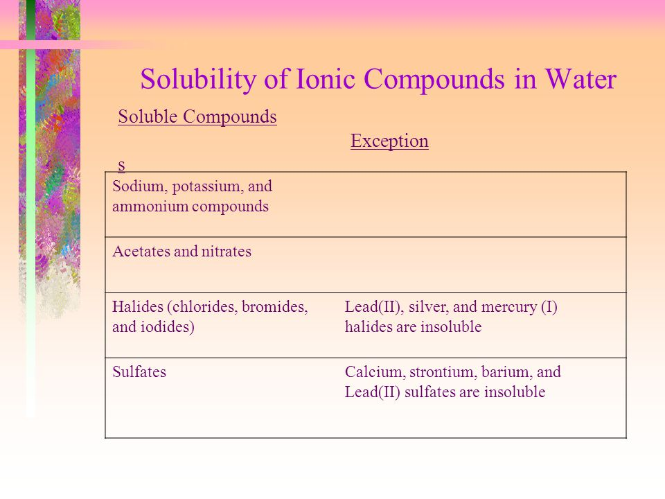 Solubility of Ionic Compounds in Water