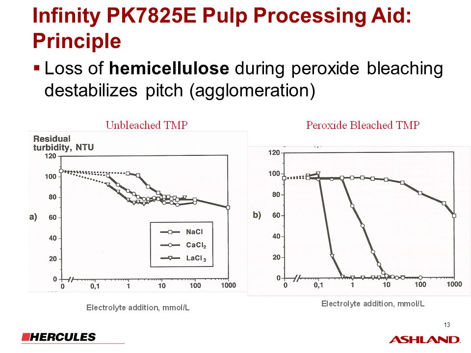 Infinity PK7825E Pulp Processing Aid: Principle
