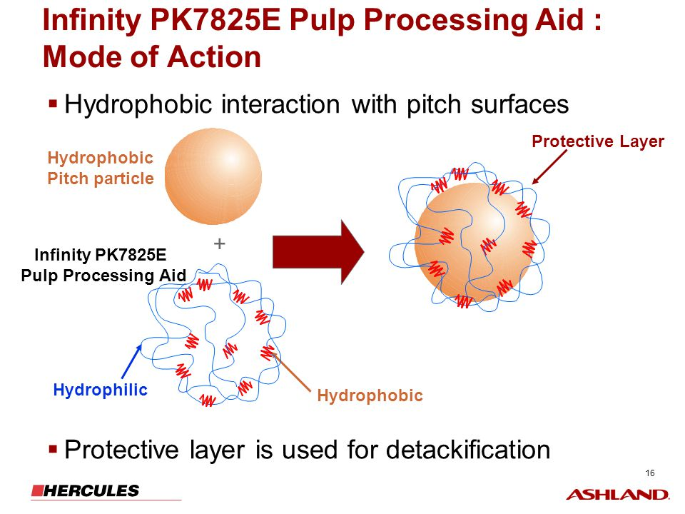 Infinity PK7825E Pulp Processing Aid : Mode of Action
