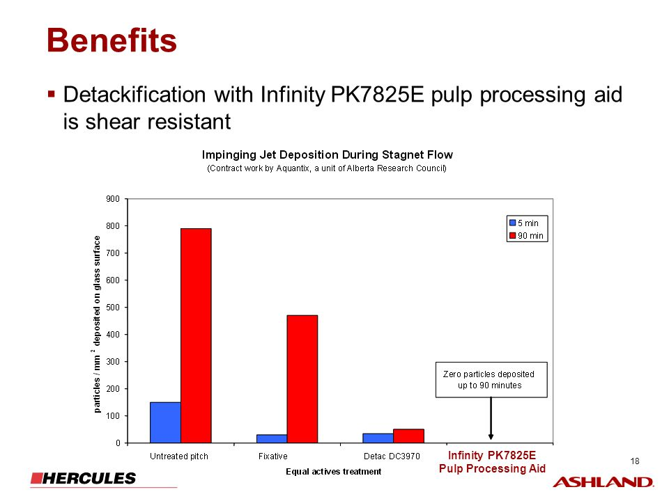 Benefits Detackification with Infinity PK7825E pulp processing aid is shear resistant. Infinity PK7825E.