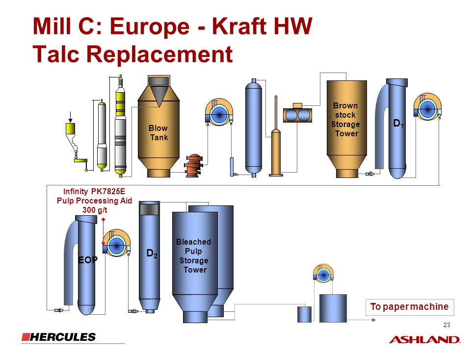 Mill C: Europe - Kraft HW Talc Replacement