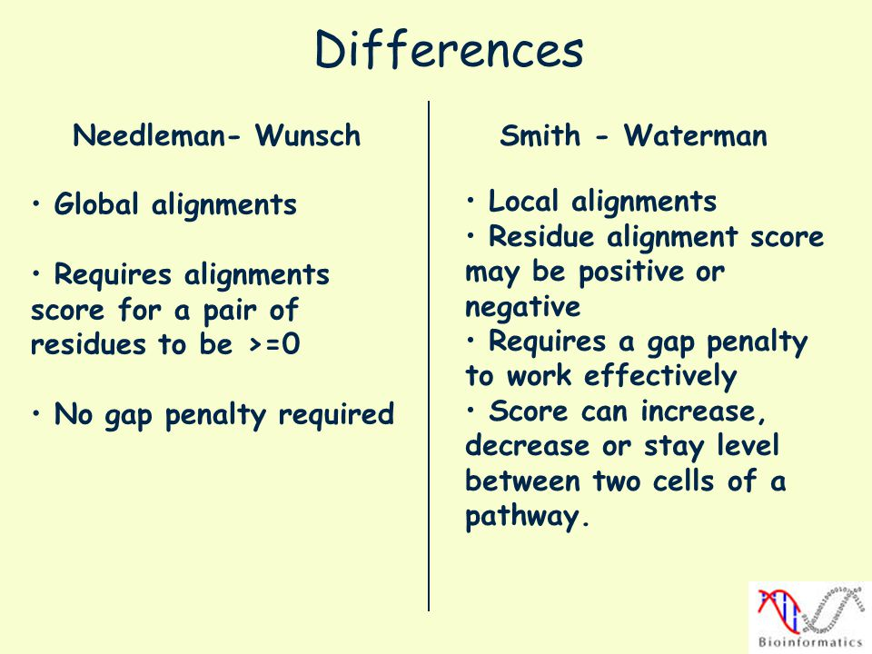 Differences Needleman- Wunsch Smith - Waterman Global alignments
