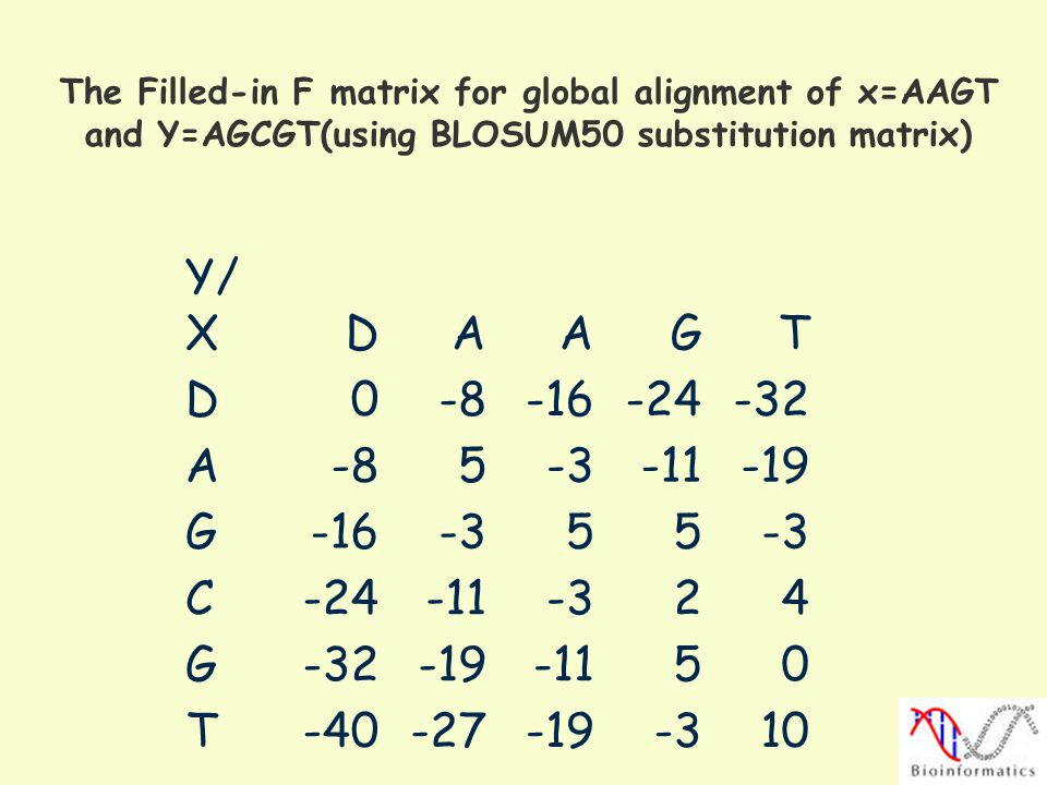 The Filled-in F matrix for global alignment of x=AAGT and Y=AGCGT(using BLOSUM50 substitution matrix)