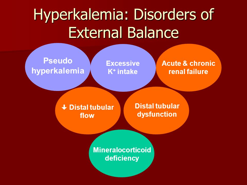 Hyperkalemia: Disorders of External Balance
