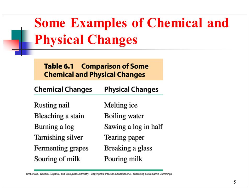 Some Examples of Chemical and Physical Changes