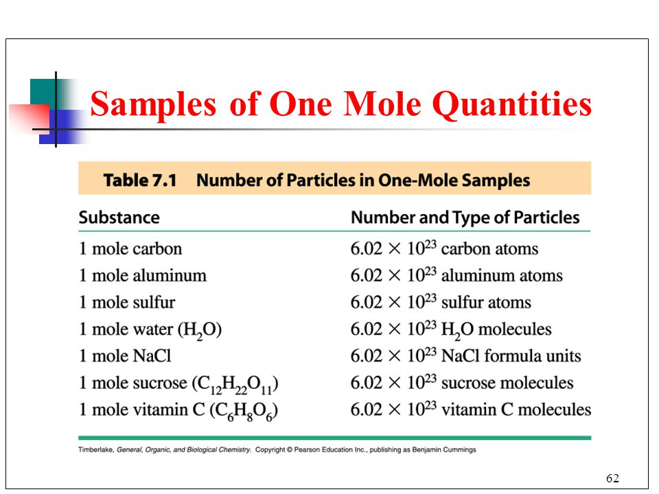 Samples of One Mole Quantities
