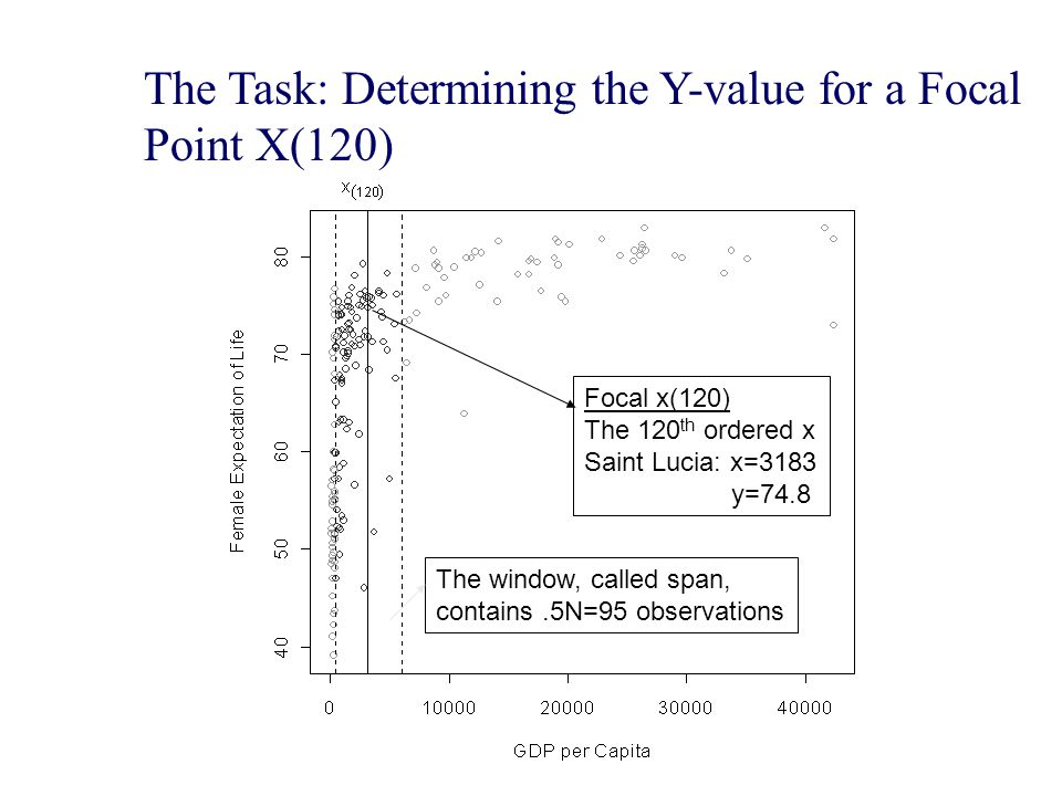 The Task: Determining the Y-value for a Focal Point X(120)