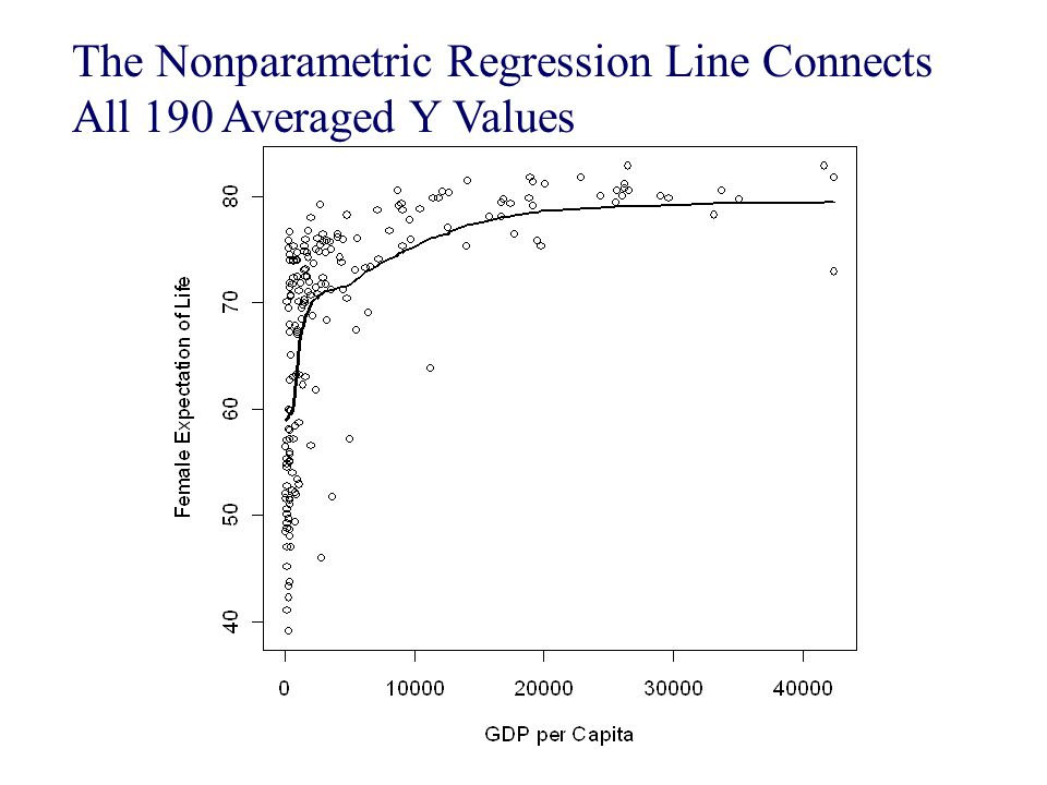 The Nonparametric Regression Line Connects