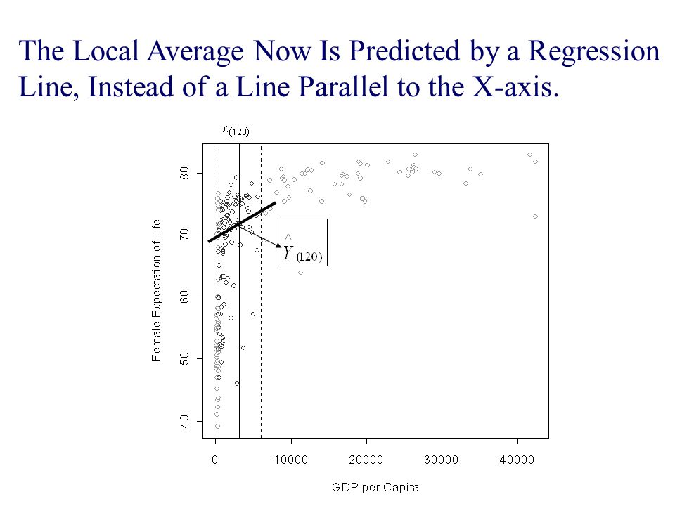 The Local Average Now Is Predicted by a Regression Line, Instead of a Line Parallel to the X-axis.