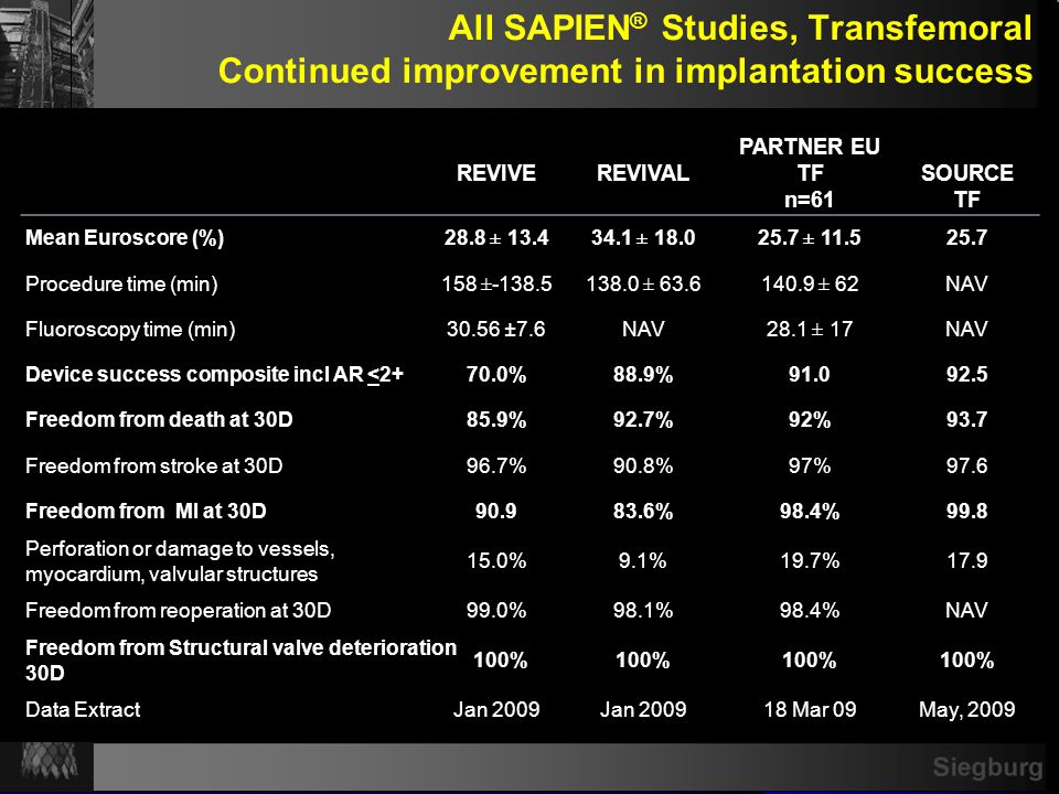 Edwards Transcatheter AVR Survival at 1, 6 and 12 months