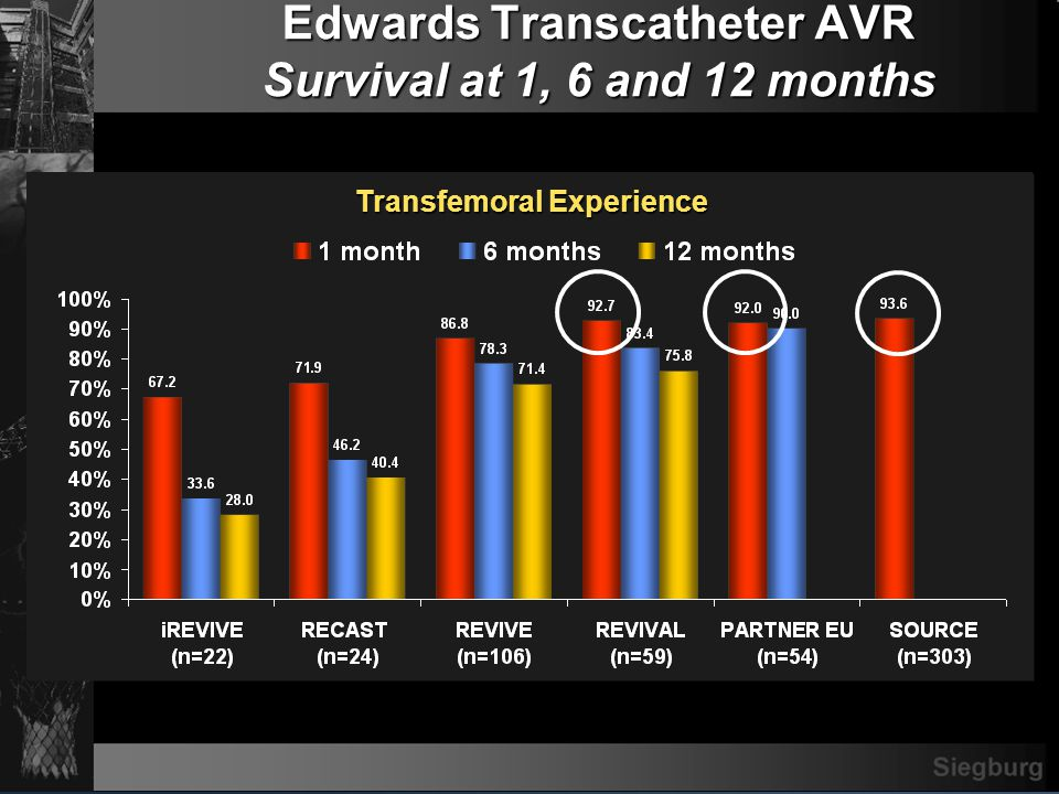 REVIVE & REVIVAL Vascular Complications