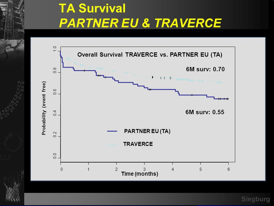 TRAVERCE Transapical Intraprocedural Complications