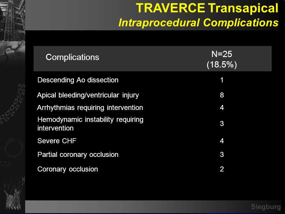 TA Survival Overall (n=159)