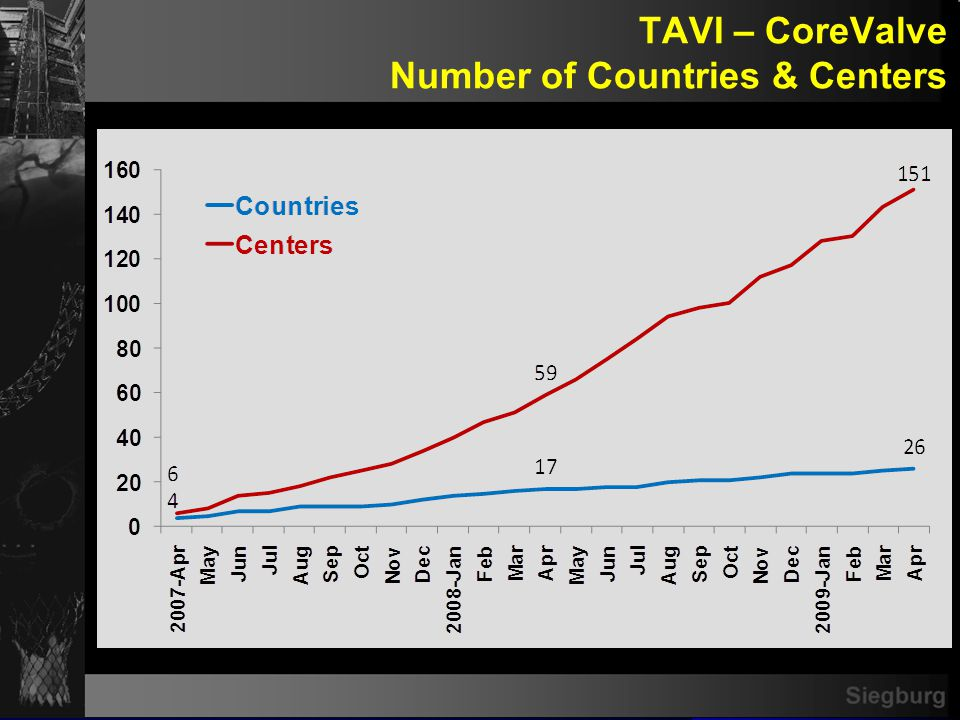 TAVI – CoreValve Number of Cases