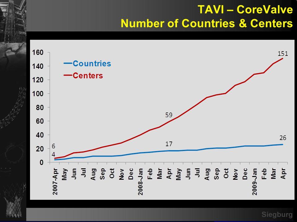 TAVI – CoreValve Number of Cases
