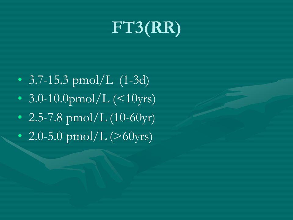 FT3(RR) 3.7-15.3 pmol/L (1-3d) 3.0-10.0pmol/L (<10yrs)
