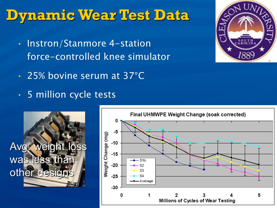 Dynamic Wear Test Data Avg. weight loss was less than other designs