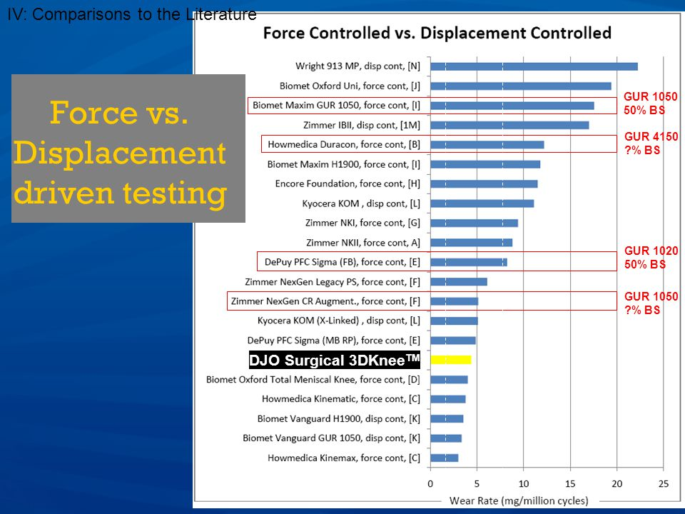 Force vs. Displacement driven testing