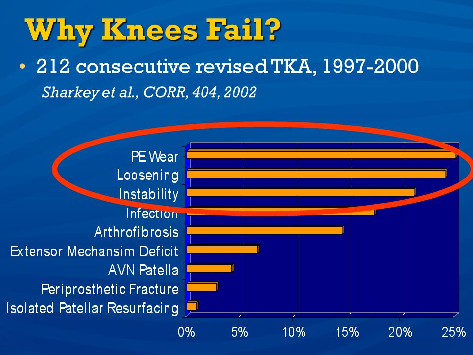 Why Knees Fail 212 consecutive revised TKA, 1997-2000
