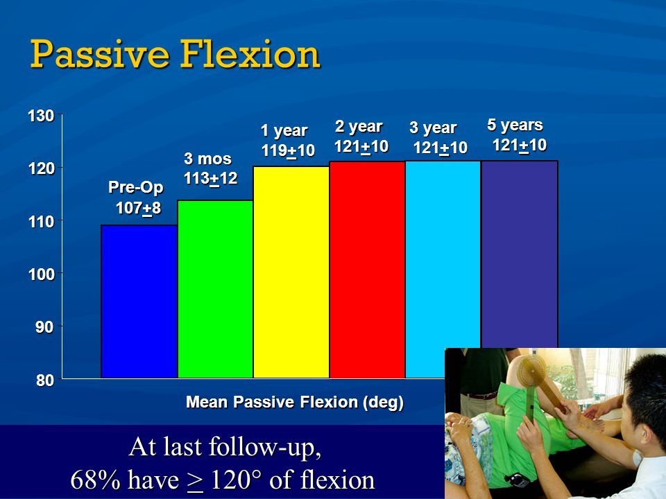 At last follow-up, 68% have > 120° of flexion