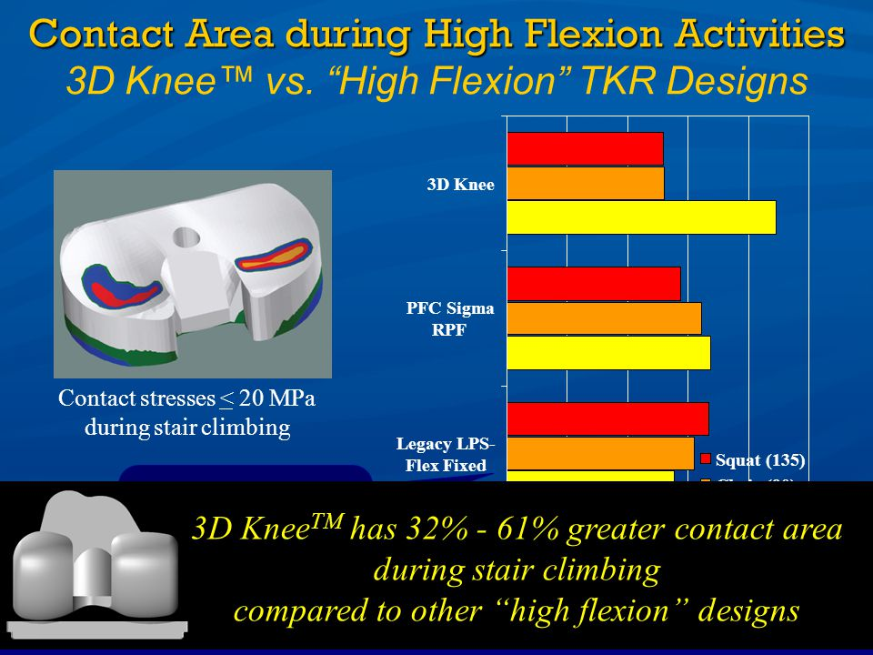 Contact Area during High Flexion Activities