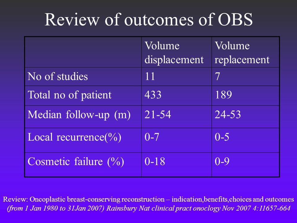 Review of outcomes of OBS