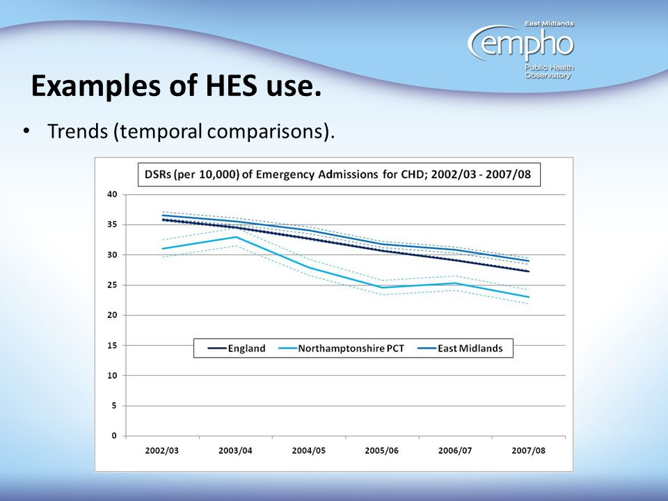 Examples of HES use. Trends (temporal comparisons).