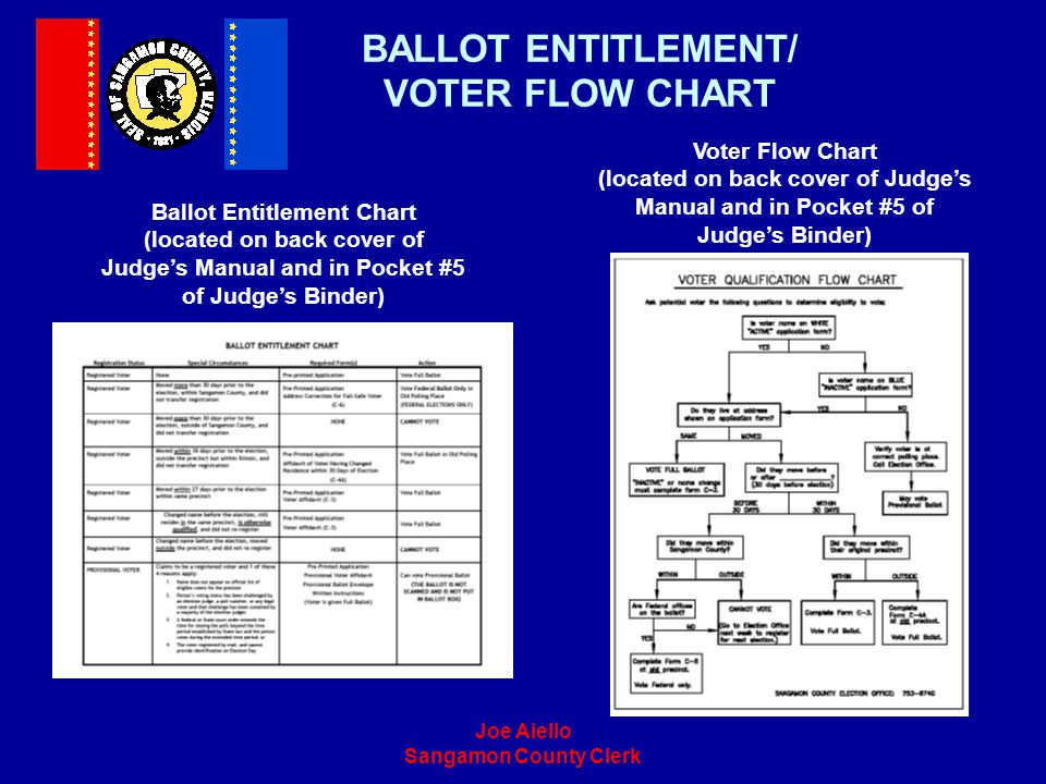 BALLOT ENTITLEMENT/ VOTER FLOW CHART