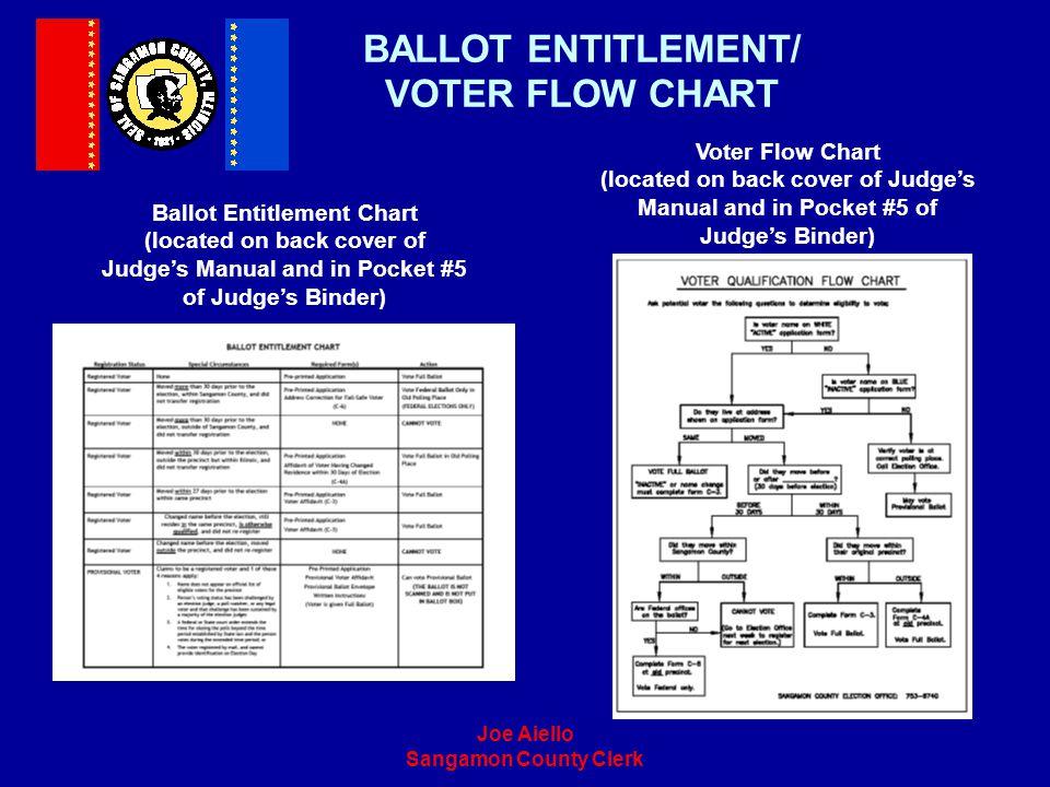 BALLOT ENTITLEMENT/ VOTER FLOW CHART