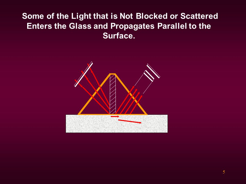 Some of the Light that is Not Blocked or Scattered Enters the Glass and Propagates Parallel to the Surface.