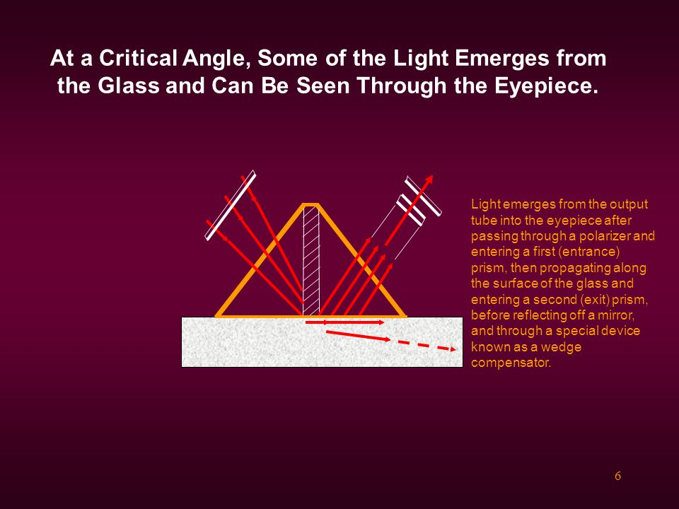 At a Critical Angle, Some of the Light Emerges from the Glass and Can Be Seen Through the Eyepiece.