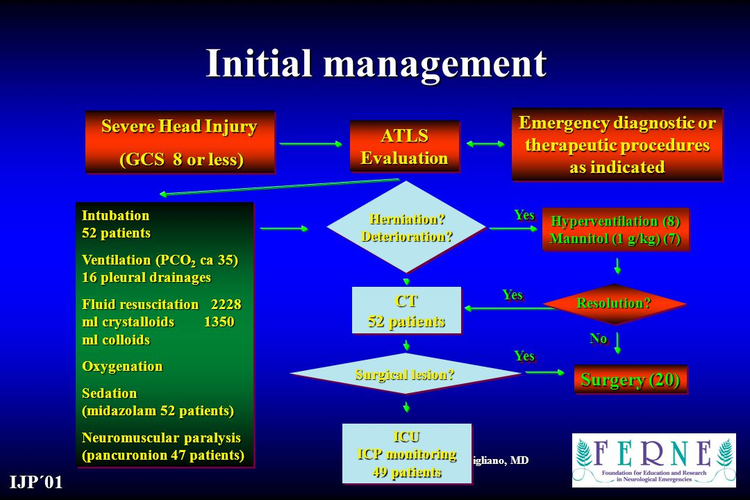 Emergency diagnostic or therapeutic procedures as indicated