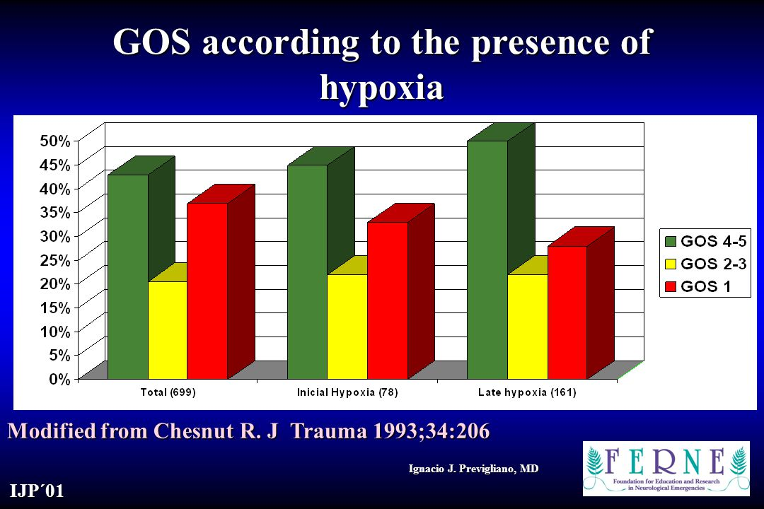 GOS according to the presence of hypoxia