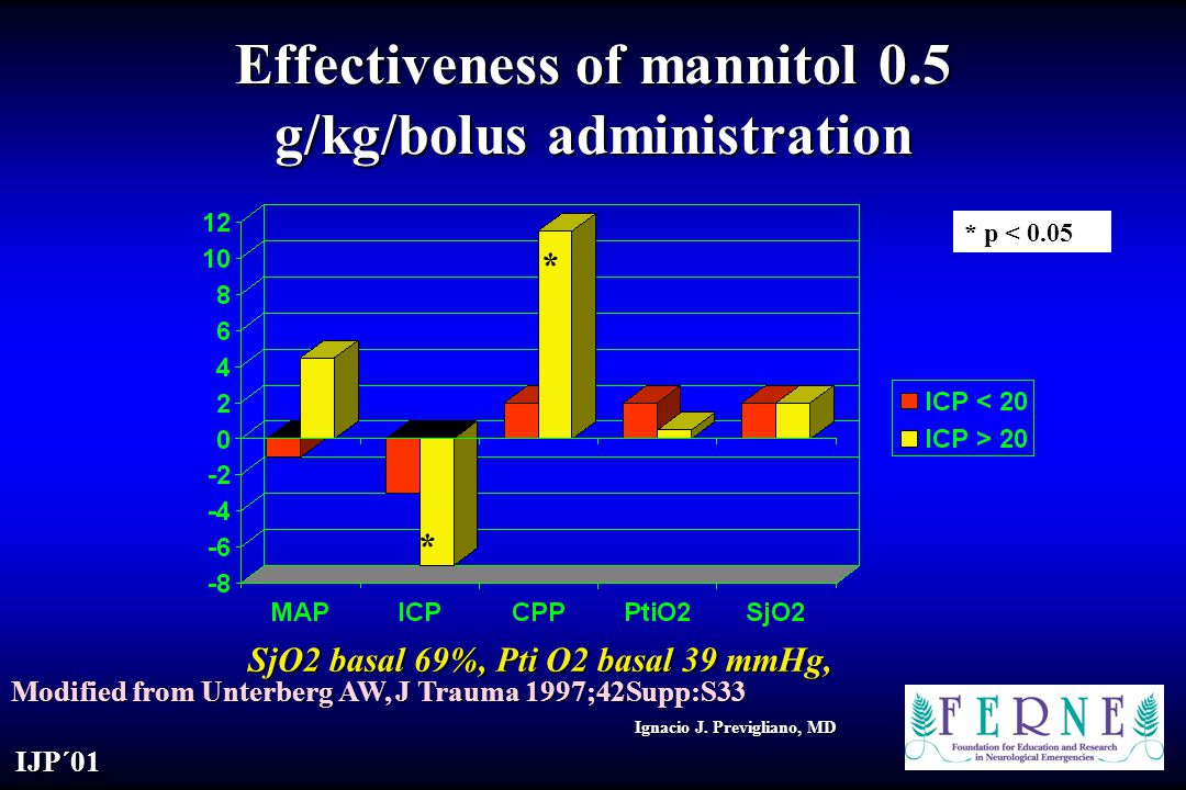 Effectiveness of mannitol 0.5 g/kg/bolus administration