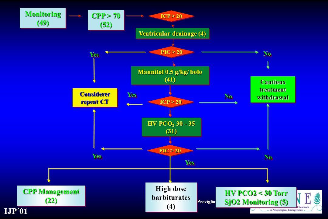 High dose barbiturates (4) CPP Management (22)