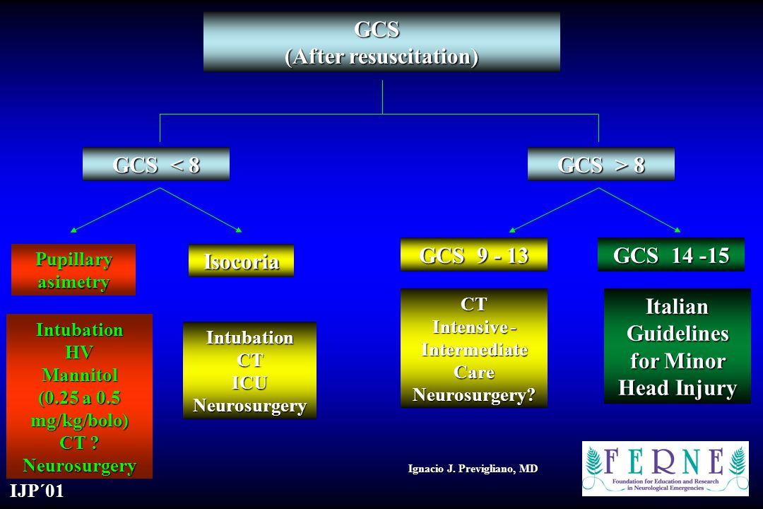 GCS (After resuscitation)