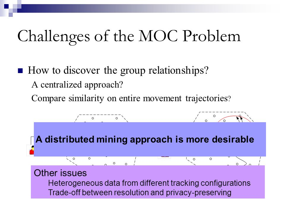 Challenges of the MOC Problem