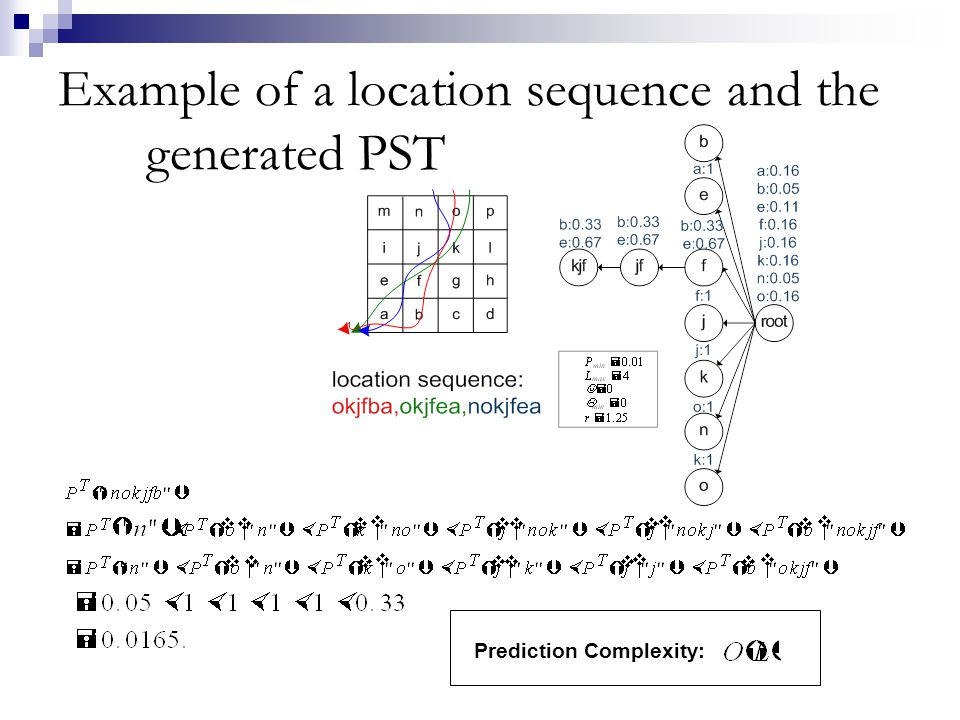 Example of a location sequence and the generated PST
