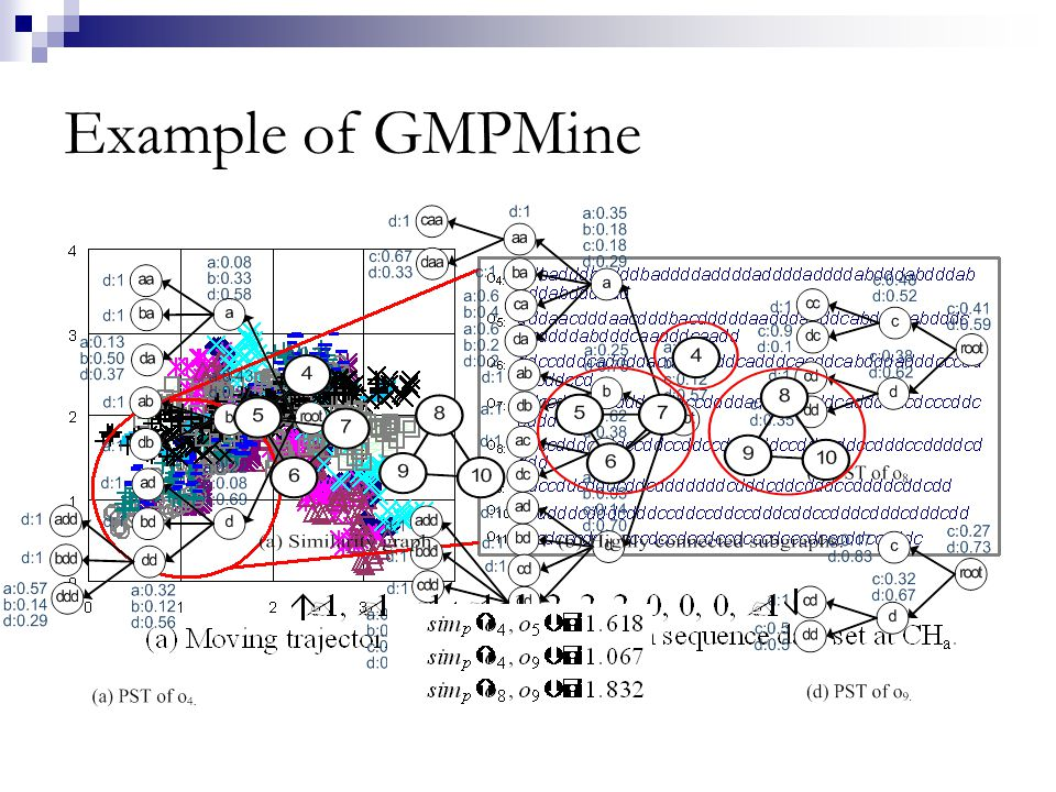 Example of GMPMine