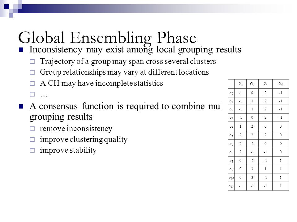 Global Ensembling Phase