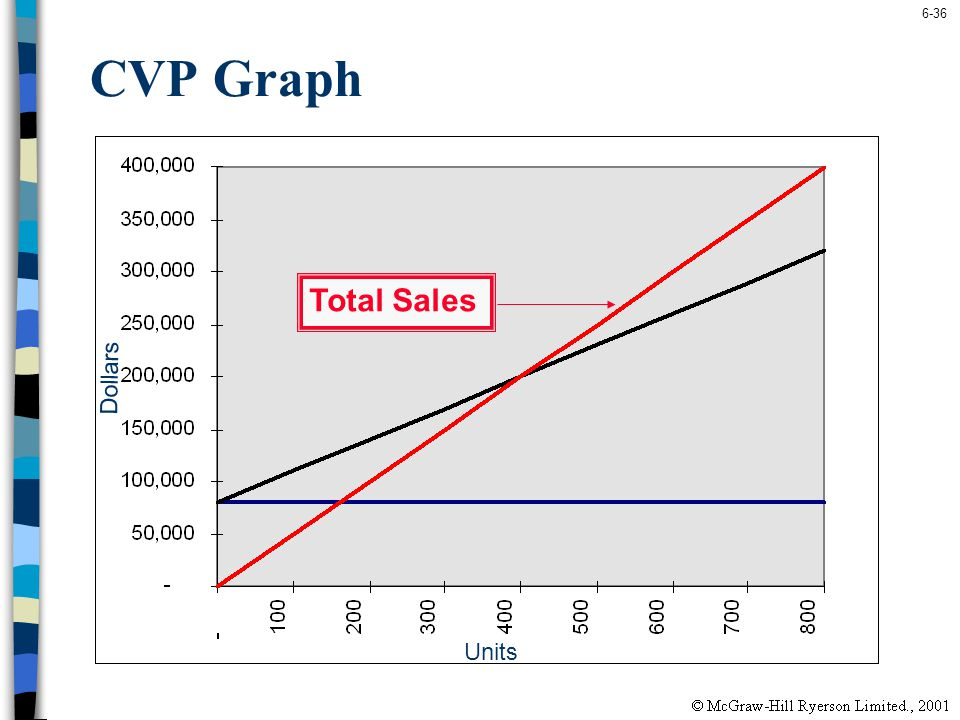 CVP Graph Total Sales Dollars Units